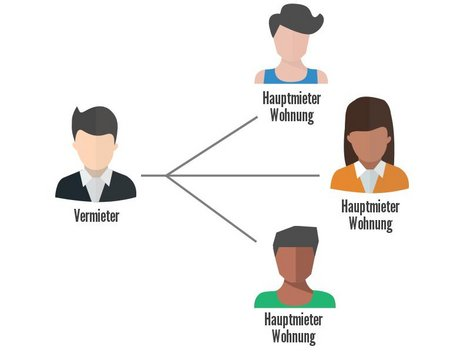 Gemeinsamer Mietvertrag, Grafik: immowelt.at